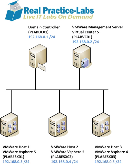 VMware lab-diagram